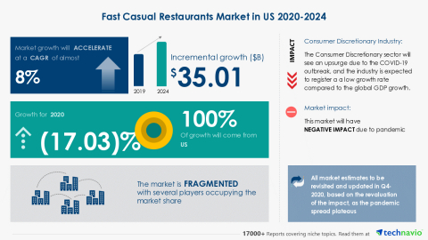 Technavio has announced its latest market research report titled Fast Casual Restaurants Market in US 2020-2024 (Graphic: Business Wire)