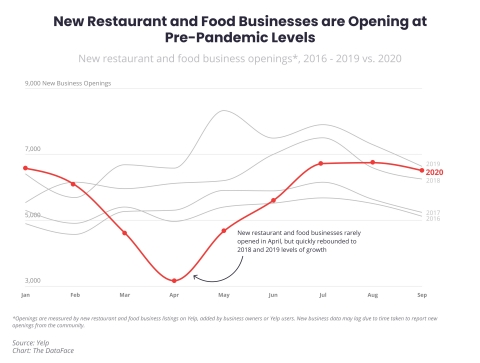 Yelp Economic Average finds that new restaurant and food businesses are opening at pre-pandemic levels, with the number of new openings increasingly more in line with 2018 and 2019 volumes. (Graphic: Business Wire)