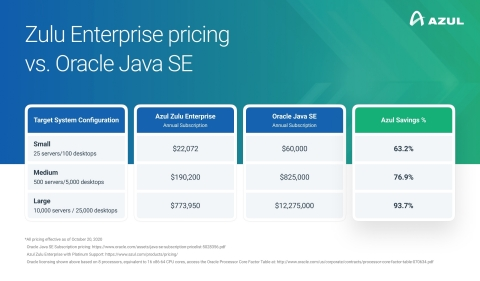 A pricing chart shows significant cost savings as Azul launches migration services to help IT teams switch to Azul OpenJDK from Oracle Java SE (Graphic: Azul)