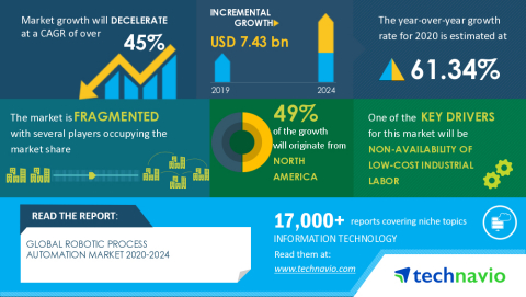 Technavio has announced its latest market research report titled Global Robotic Process Automation Market 2020-2024 (Graphic: Business Wire)