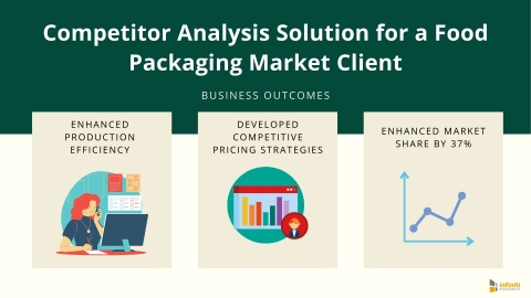 Competitor Analysis Solution for a Food Packaging Market Client: Business Outcomes (Graphic: Business Wire).