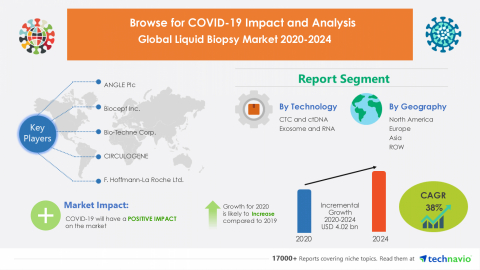 Technavio has announced its latest market research report titled Global Liquid Biopsy Market 2020-2024 (Graphic: Business Wire)