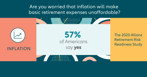 Over half (57%) of Americans are worried inflation will make basic retirement expenses unaffordable, according to a new study from Allianz Life. (Graphic: Business Wire)
