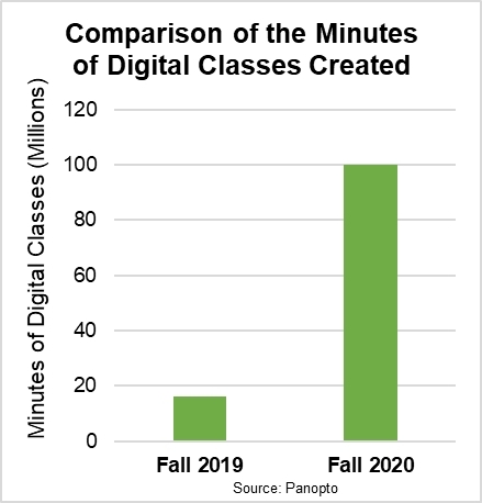 Minutes of Digital Classes (Graphic: Business Wire)