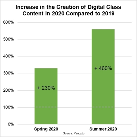 The increase in digital class recordings (Graphic: Business Wire)