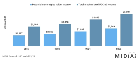 Music-related UGC is a fast-growing and under-commercialised sector with huge future potential. Potential UGC music-related revenues, 2018 – 2022, global (Graphic: Business Wire)