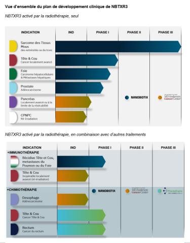 Vue d'ensemble du plan de développement clinique (Photo: Business Wire