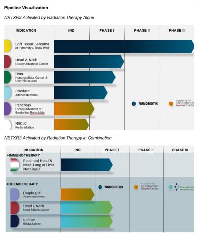 Pipeline Visualization (Photo: Business Wire)