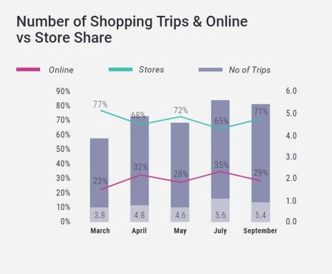 In the U.S., the number of weekly in-store shopping trips is increasing to 5.4, as consumer worry decreases. Weekly usage of online food shopping holds strong at 29%. (Graphic: Business Wire)