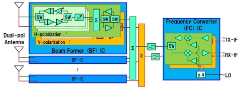 Fig.1 Block diagram of Fujikura PAAM. (Graphic: Business Wire)