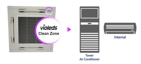 [Fig.2] Ceiling air conditioner with Violeds disinfection solution (Graphic: Business Wire)
