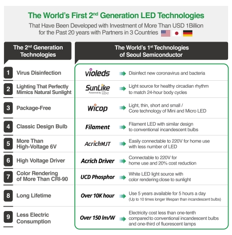 The world's first 2nd generation LED technologies of Seoul Semiconductor (Graphic: Business Wire)