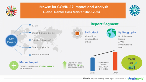 Technavio has announced its latest market research report titled Global Dental Floss Market 2020-2024 (Graphic: Business Wire).