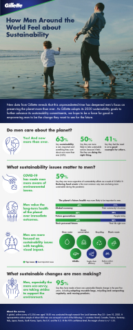 New data from Gillette reveals that this unprecedented time has deepened men's focus on preserving the planet more than ever. (Graphic: Business Wire)