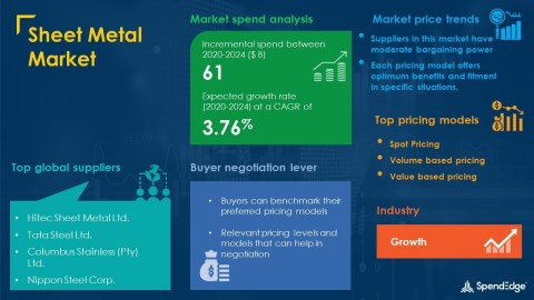 SpendEdge has announced the release of its Global Sheet Metal Market Procurement Intelligence Report (Graphic: Business Wire)