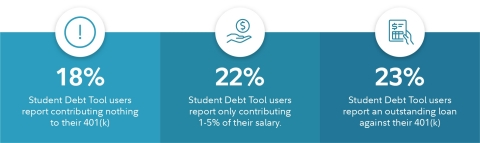 Many individuals with student debt are delaying contributing to retirement or are taking out loans against their 401(k), an action that borrows against one's future to pay for the past. (Graphic: Business Wire)