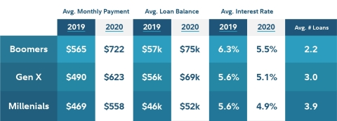 Boomers with student debt pay the most in monthly payments and loan balances compared to other generations. (Graphic: Business Wire)