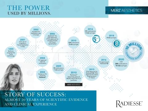Radiesse History (Graphic: Business Wire)