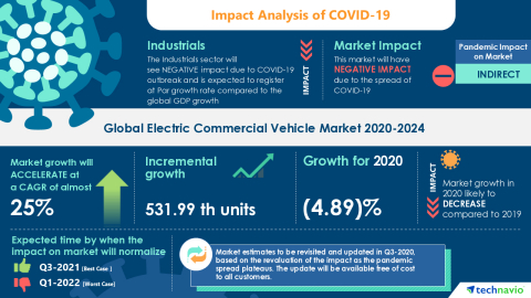 Technavio has announced its latest market research report titled Global Electric Commercial Vehicle Market 2020-2024 (Graphic: Business Wire)