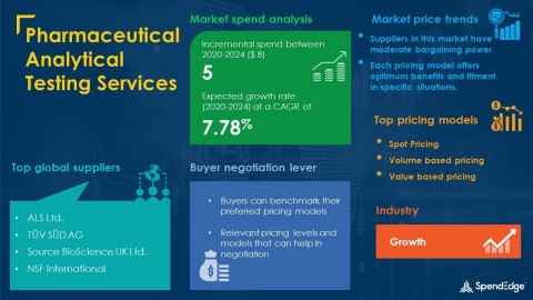 SpendEdge has announced the release of its Global Pharmaceutical Analytical Testing Services Market Procurement Intelligence Report (Graphic: Business Wire)