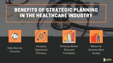 Four Key Benefits of Strategic Planning in the Healthcare Industry (Graphic: Business Wire)