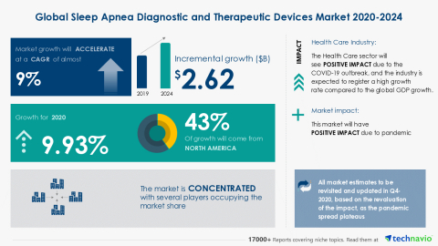 Technavio has announced its latest market research report titled Global Sleep Apnea Diagnostic and Therapeutic Devices Market 2020-2024 (Graphic: Business Wire).