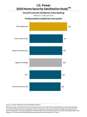 J.D. Power 2020 Home Security Satisfaction Study (Graphic: Business Wire)