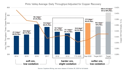 Figure 1 shows Pinto Valley's average daily throughput adjusted for copper recovery (i.e. throughput times recovery) over the past six years and a target by 2022-2023 to 60k to 63k tpd at 85% to 90% recovery. This is 17% to 30% higher than 2019 performance and is subject to further test work and studies to be completed in H1 2021, including tailings management. (Photo: Business Wire)