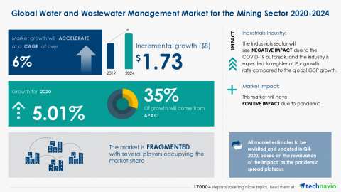 Technavio has announced its latest market research report titled Global Water and Wastewater Management Market for the Mining Sector 2020-2024 (Graphic: Business Wire)