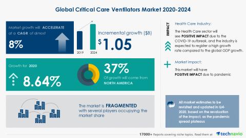 Technavio has announced its latest market research report titled Global Critical Care Ventilators Market 2020-2024 (Graphic: Business Wire)