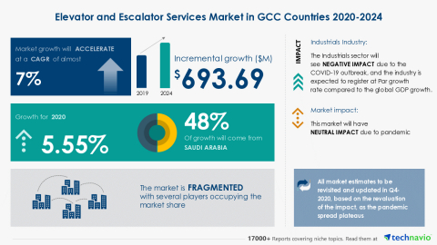 Technavio has announced its latest market research report titled Elevator and Escalator Services Market in GCC Countries 2020-2024 (Graphic: Business Wire).