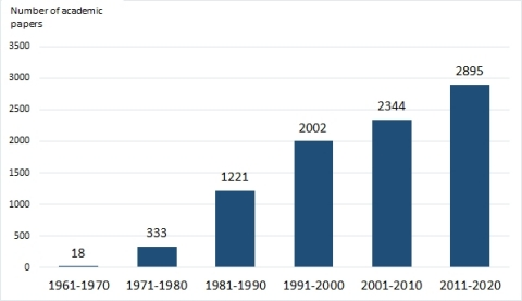 """Figure 1 """"Number of Academic Papers on Lactoferrin Published Worldwide from 1961 to 2020"""" (Source:PubMed.gov """"lactoferrin"""")"""