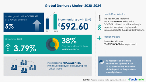 Technavio has announced its latest market research report titled Global Dentures Market 2020-2024 (Graphic: Business Wire)