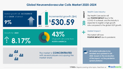 Technavio has announced its latest market research report titled Global Neuroendovascular Coils Market 2020-2024 (Graphic: Business Wire)
