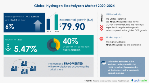 Technavio has announced its latest market research report titled Global Hydrogen Electrolyzers Market 2020-2024 (Graphic: Business Wire)