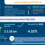 Industrial Hemp Market | Major Growth to Originate from APAC During 2020-2024 | Technavio