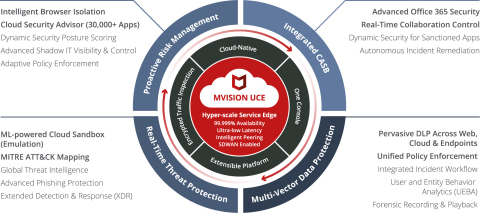McAfee MVISION UCE (Photo: Business Wire)