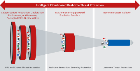 Intelligent Cloud-based Real-time Threat Protection (Photo: Business Wire)