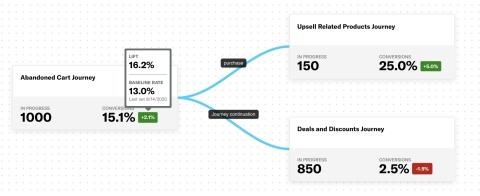Airship Journeys permet de comprendre d'un seul coup d'œil les performances des parcours cross canal par rapport aux objectifs commerciaux, les tendances de performance comparées aux groupes de contrôle pour optimiser les efforts et maximiser la valeur commerciale.