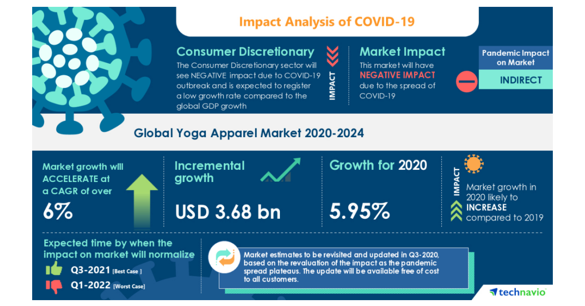 Photo of Global Yoga Apparel Market will Exhibit Negative Impact During 2020-2024 | Growing Number of …