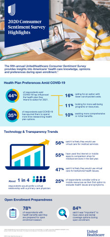 The fifth-annual UnitedHealthcare Consumer Sentiment Survey examines Americans' opinions about open enrollment preparedness, technology trends and health plan preferences, including how the COVID-19 pandemic has influenced how people evaluate benefit options and navigate the health care system. (Graphic: Business Wire).