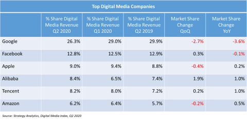 Figure 1. Top Digital Media Companies (Graphic: Business Wire)