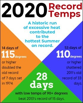 Record heat contributed to the hottest summer on record in Arizona. As a result, APS customers used more energy to cool their homes and businesses than under normal weather conditions. The resulting increase in retail sales -- taken together with 2.3% customer growth -- led to stronger third-quarter financial results for Pinnacle West Capital. (Graphic: Business Wire)