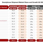 Global Smartphone Market Shows Signs of Recovery in Q3