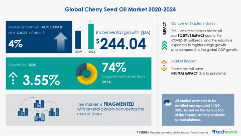 Technavio has announced its latest market research report titled Global Cherry Seed Oil Market 2020-2024 (Graphic: Business Wire)