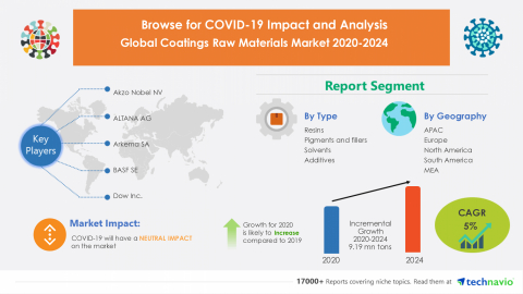 Technavio has announced its latest market research report titled Global Coatings Raw Materials Market 2020-2024 (Graphic: Business Wire)