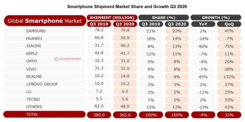 Smartphone Shipment Market Share and Growth Q3 2020 (Graphic: Business Wire)