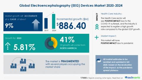 Technavio has announced its latest market research report titled Global Electroencephalography (EEG) Devices Market 2020-2024 (Graphic: Business Wire)