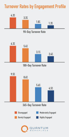 Turnover Rates by Engagement Profile (Graphic: Business Wire)