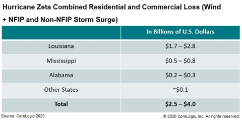 Hurricane Zeta Combined Residential and Commercial Loss (Wind + NFIP and Non-NFIP Storm Surge) (Graphic: Business Wire)